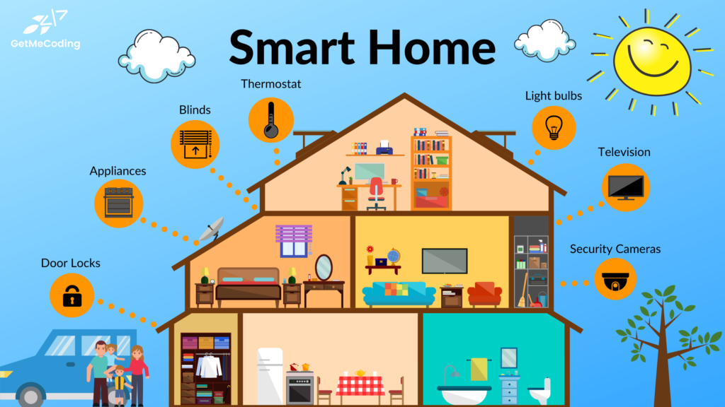 GetMeCoding Smart Home Security Tips