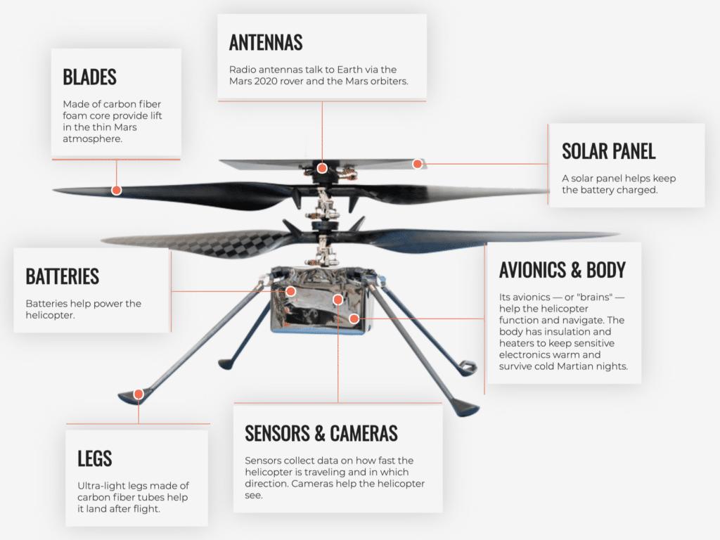 Mars 2020 Ingenuity Helicopter
